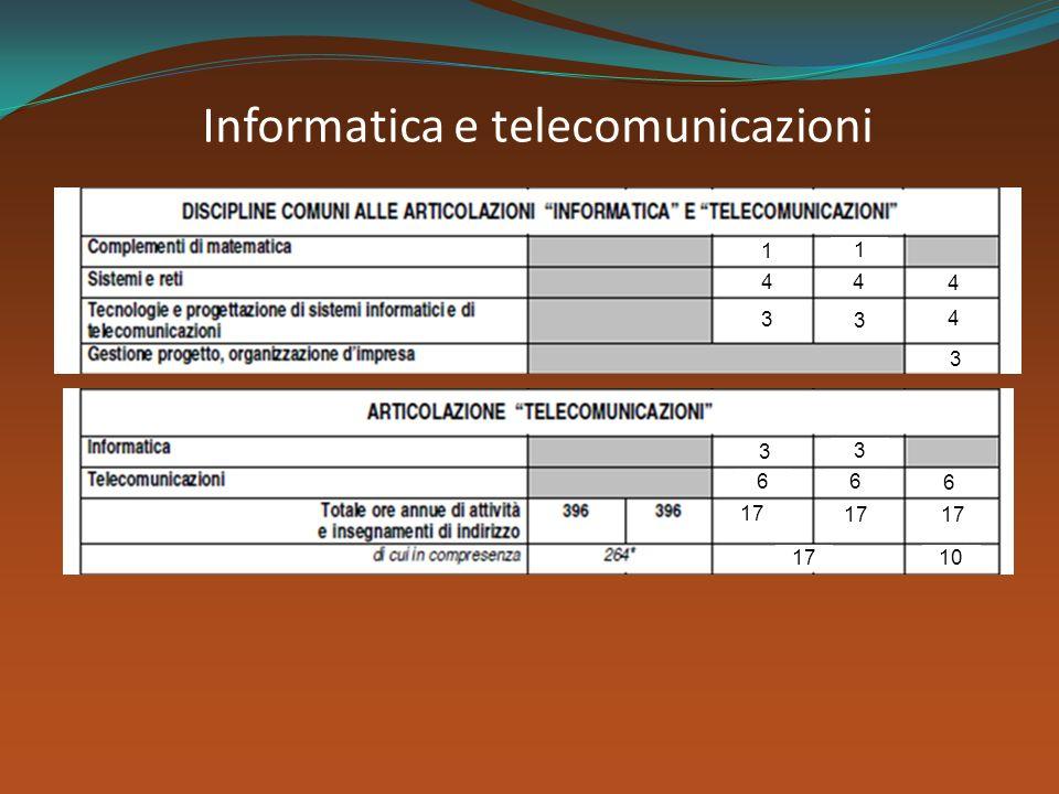 Informatica e telecomunicazioni 3 1 1 17 10 44 4 4 3 3 3 3 66 6