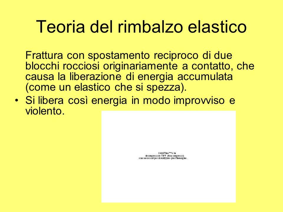 Teoria del rimbalzo elastico Frattura con spostamento reciproco di due blocchi rocciosi originariamente a contatto, che causa la liberazione di energi