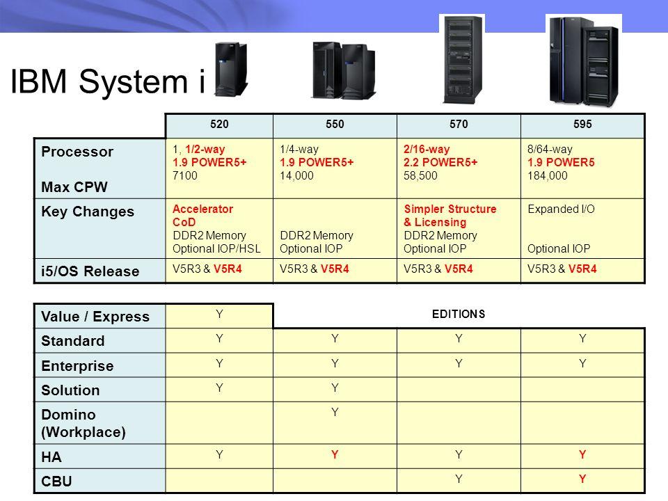 520550570595 Processor Max CPW 1, 1/2-way 1.9 POWER5+ 7100 1/4-way 1.9 POWER5+ 14,000 2/16-way 2.2 POWER5+ 58,500 8/64-way 1.9 POWER5 184,000 Key Chan