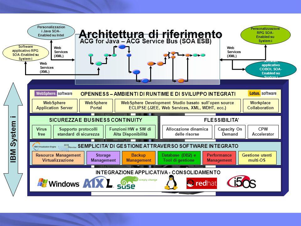 INTEGRAZIONE APPLICATIVA - CONSOLIDAMENTO SEMPLICITA DI GESTIONE ATTRAVERSO SOFTWARE INTEGRATO Storage Management Backup Management Database (DB2) e T