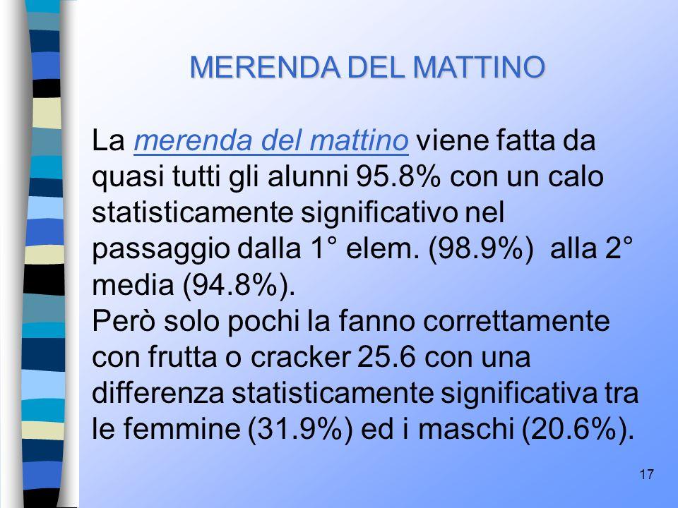 17 MERENDA DEL MATTINO La merenda del mattino viene fatta da quasi tutti gli alunni 95.8% con un calo statisticamente significativo nel passaggio dall
