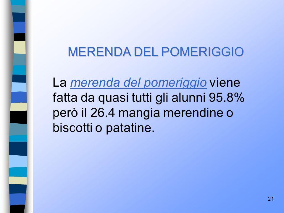 21 MERENDA DEL POMERIGGIO La merenda del pomeriggio viene fatta da quasi tutti gli alunni 95.8% però il 26.4 mangia merendine o biscotti o patatine.