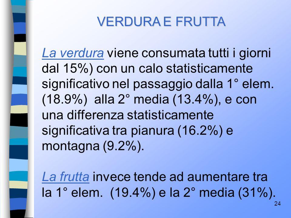 24 VERDURA E FRUTTA La verdura viene consumata tutti i giorni dal 15%) con un calo statisticamente significativo nel passaggio dalla 1° elem. (18.9%)