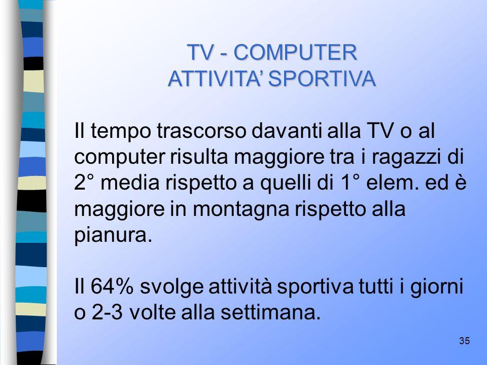 35 TV - COMPUTER ATTIVITA SPORTIVA Il tempo trascorso davanti alla TV o al computer risulta maggiore tra i ragazzi di 2° media rispetto a quelli di 1°