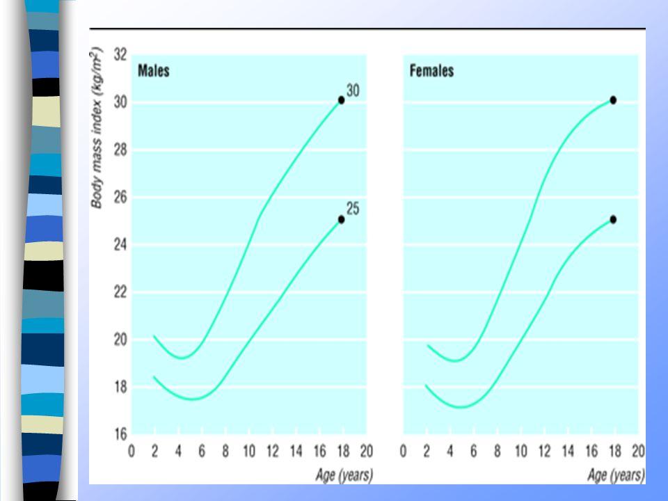 6 PESO E ALTEZZA Dalla rilevazione del e dell altezza risulta che: Dalla rilevazione del peso e dell altezza risulta che: il 70.35% è normopeso il 70.35% è normopeso il 20.96% è sovrappeso il 20.96% è sovrappeso il 8.69% è obeso il 8.69% è obeso con un lieve aumento tra la classe 1° elem.