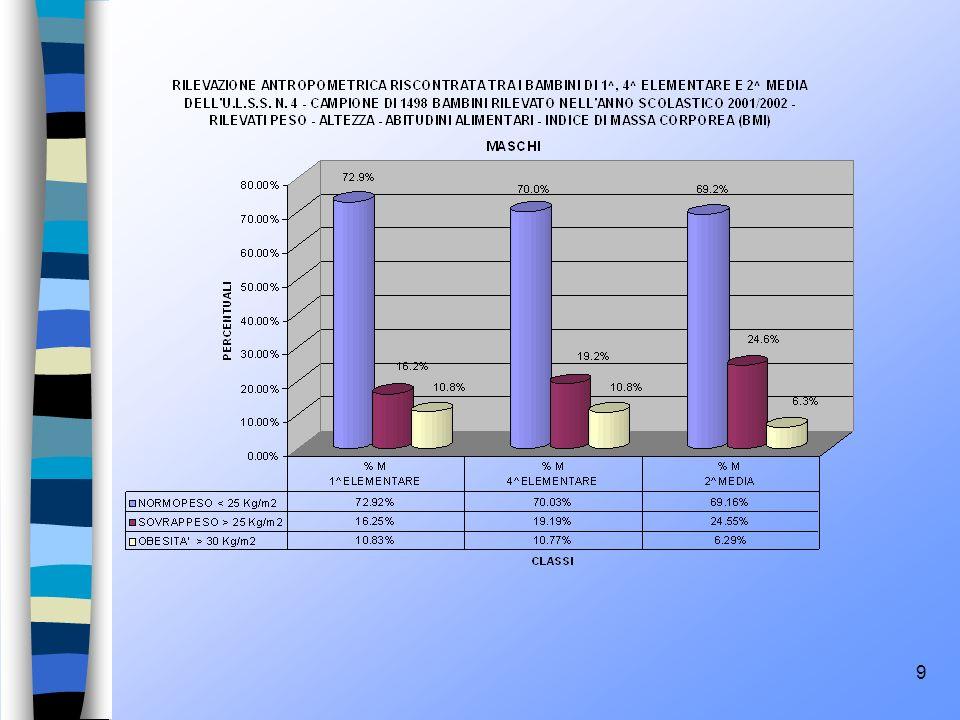 30 BEVANDE ZUCCHERATE Per le bevande zuccherate il dato relativo al consumo di 1 o più volte al giorno riguarda il 42.1% dei ragazzi.