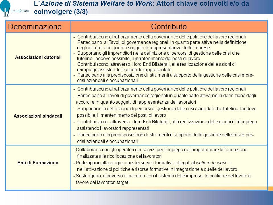 LAzione di Sistema Welfare to Work: Attori chiave coinvolti e/o da coinvolgere (3/3) DenominazioneContributo Associazioni datoriali - Contribuiscono a