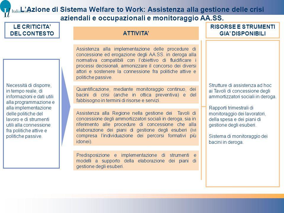 LAzione di Sistema Welfare to Work: Assistenza alla gestione delle crisi aziendali e occupazionali e monitoraggio AA.SS. Necessità di disporre, in tem