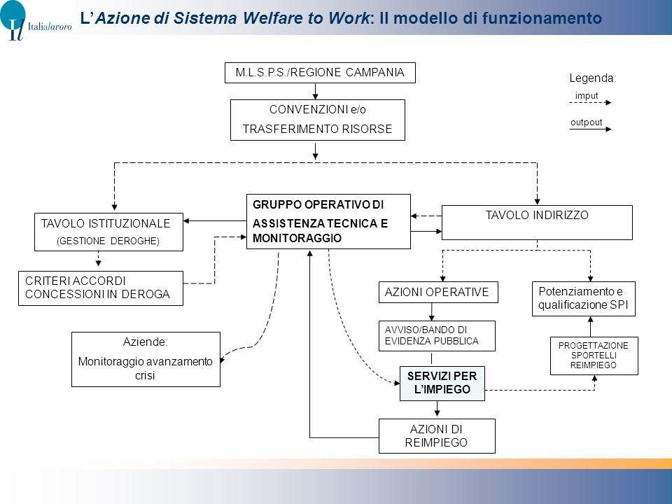 LAzione di Sistema Welfare to Work: Il modello di funzionamento M.L.S.P.S./REGIONE CAMPANIA TAVOLO ISTITUZIONALE (GESTIONE DEROGHE) CONVENZIONI e/o TR