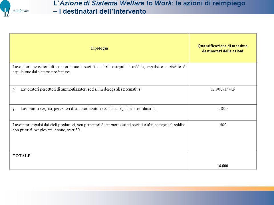 LAzione di Sistema Welfare to Work: le azioni di reimpiego – I destinatari dellintervento Tipologia Quantificazione di massima destinatari delle azion