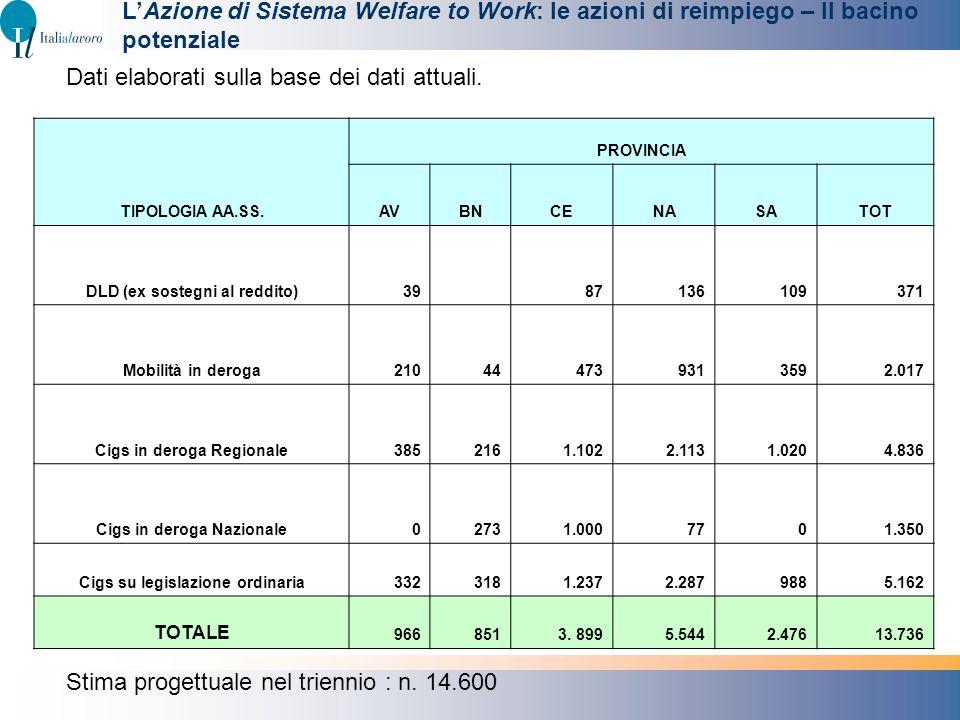 LAzione di Sistema Welfare to Work: le azioni di reimpiego – Il bacino potenziale TIPOLOGIA AA.SS. PROVINCIA AVBNCENASATOT DLD (ex sostegni al reddito