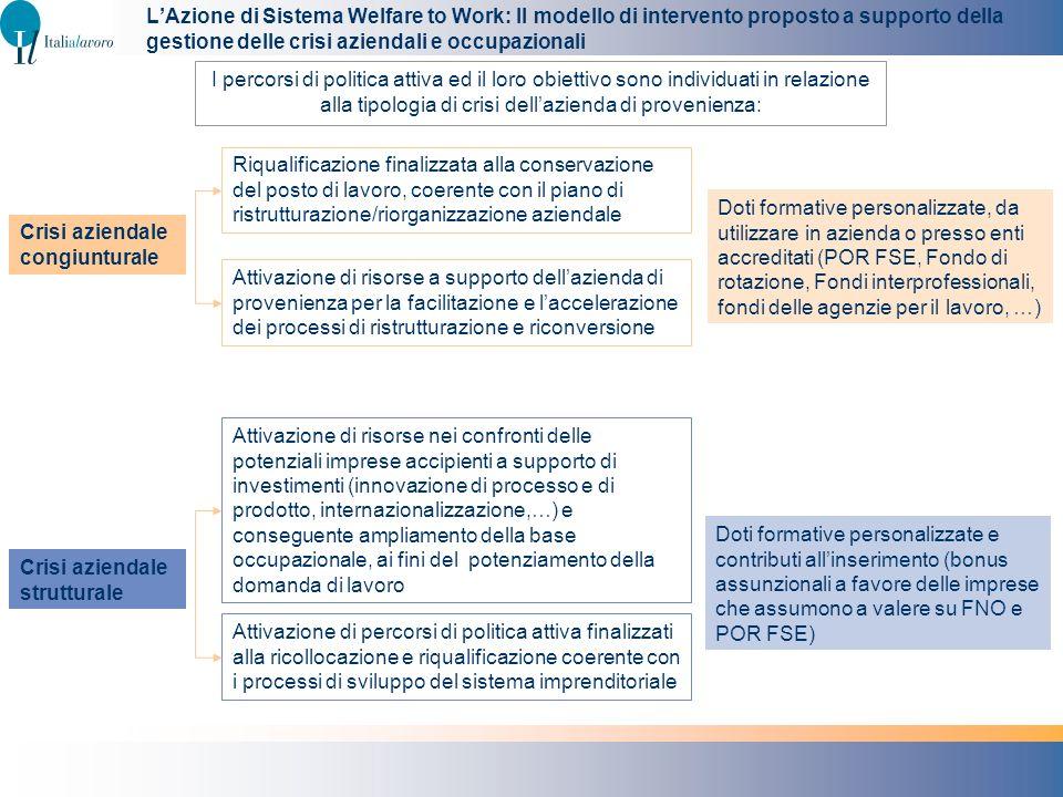 Attivazione di risorse a supporto dellazienda di provenienza per la facilitazione e laccelerazione dei processi di ristrutturazione e riconversione Ri