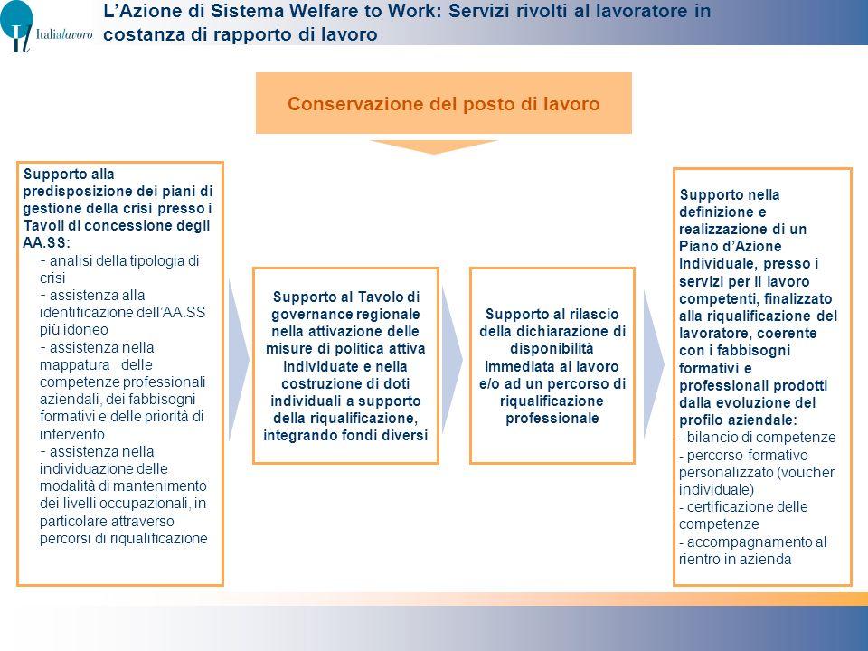 LAzione di Sistema Welfare to Work: Servizi rivolti al lavoratore in costanza di rapporto di lavoro Supporto nella definizione e realizzazione di un P