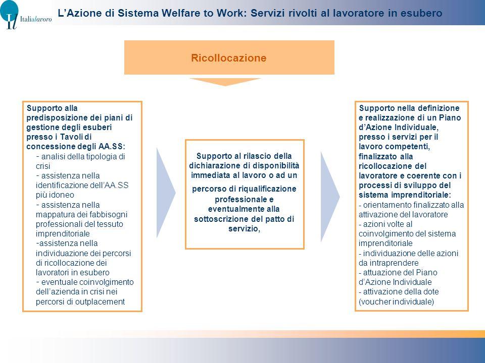 Supporto nella definizione e realizzazione di un Piano dAzione Individuale, presso i servizi per il lavoro competenti, finalizzato alla ricollocazione