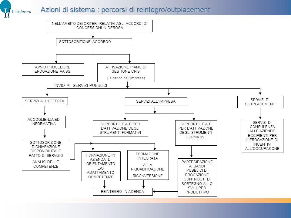 Azioni di sistema : percorsi di reintegro/outplacement NELLAMBITO DEI CRITERI RELATIVI AGLI ACCORDI DI CONCESSIONI IN DEROGA SOTTOSCRIZIONE ACCORDO AV