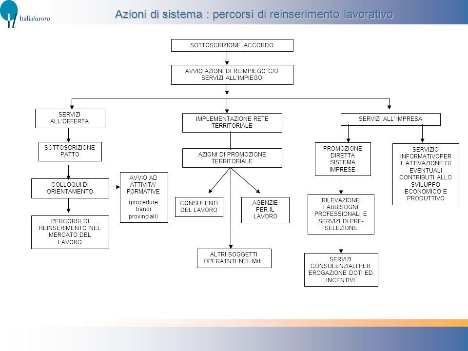 Azioni di sistema : percorsi di reinserimento lavorativo SOTTOSCRIZIONE ACCORDO AVVIO AZIONI DI REIMPIEGO C/O SERVIZI ALLIMPIEGO SERVIZI ALLOFFERTA SO