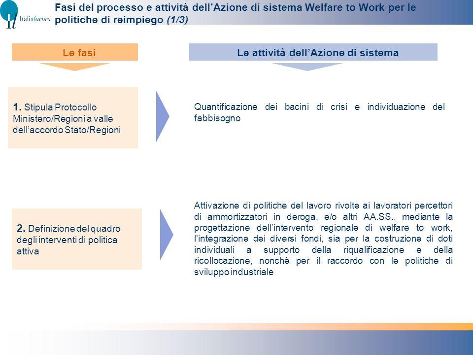 Fasi del processo e attività dellAzione di sistema Welfare to Work per le politiche di reimpiego (1/3) Attivazione di politiche del lavoro rivolte ai