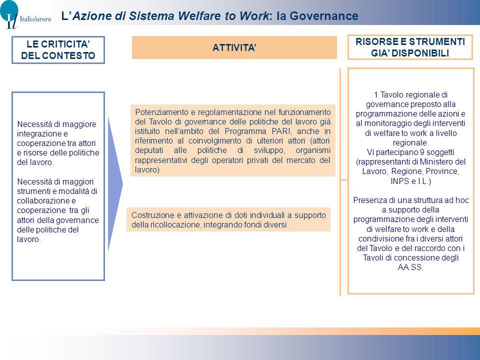 LAzione di Sistema Welfare to Work: la Governance Potenziamento e regolamentazione nel funzionamento del Tavolo di governance delle politiche del lavo
