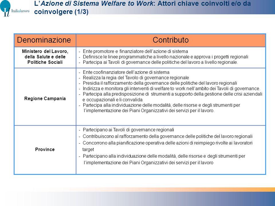 LAzione di Sistema Welfare to Work: Attori chiave coinvolti e/o da coinvolgere (1/3) DenominazioneContributo Ministero del Lavoro, della Salute e dell