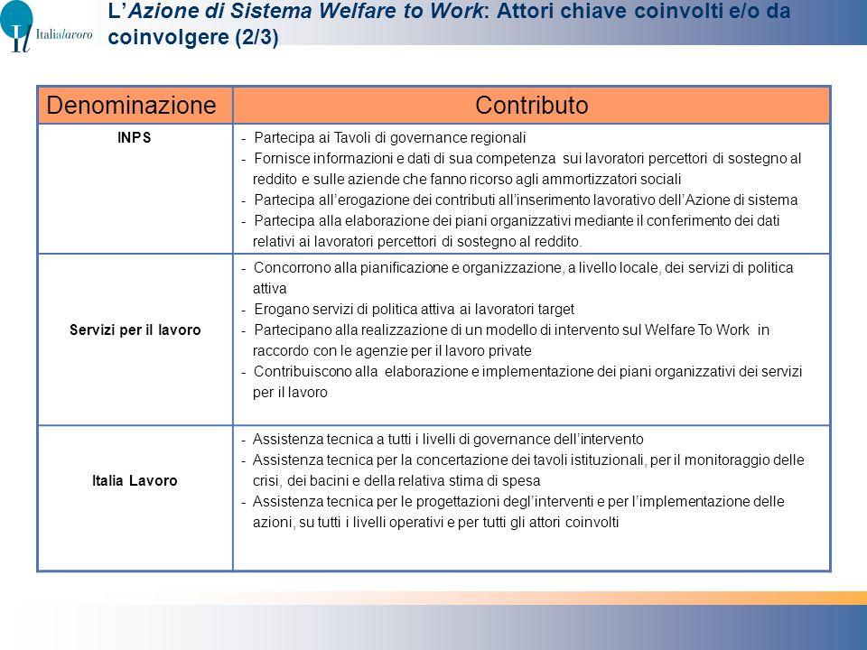LAzione di Sistema Welfare to Work: Attori chiave coinvolti e/o da coinvolgere (2/3) DenominazioneContributo INPS- Partecipa ai Tavoli di governance r