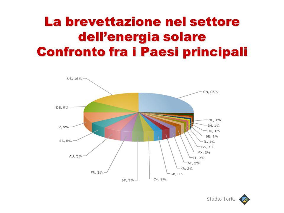 La brevettazione nel settore dellenergia solare Confronto fra i Paesi principali