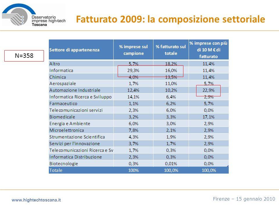 www.hightechtoscana.it Firenze – 15 gennaio 2010 Fatturato 2009: la composizione settoriale N=358