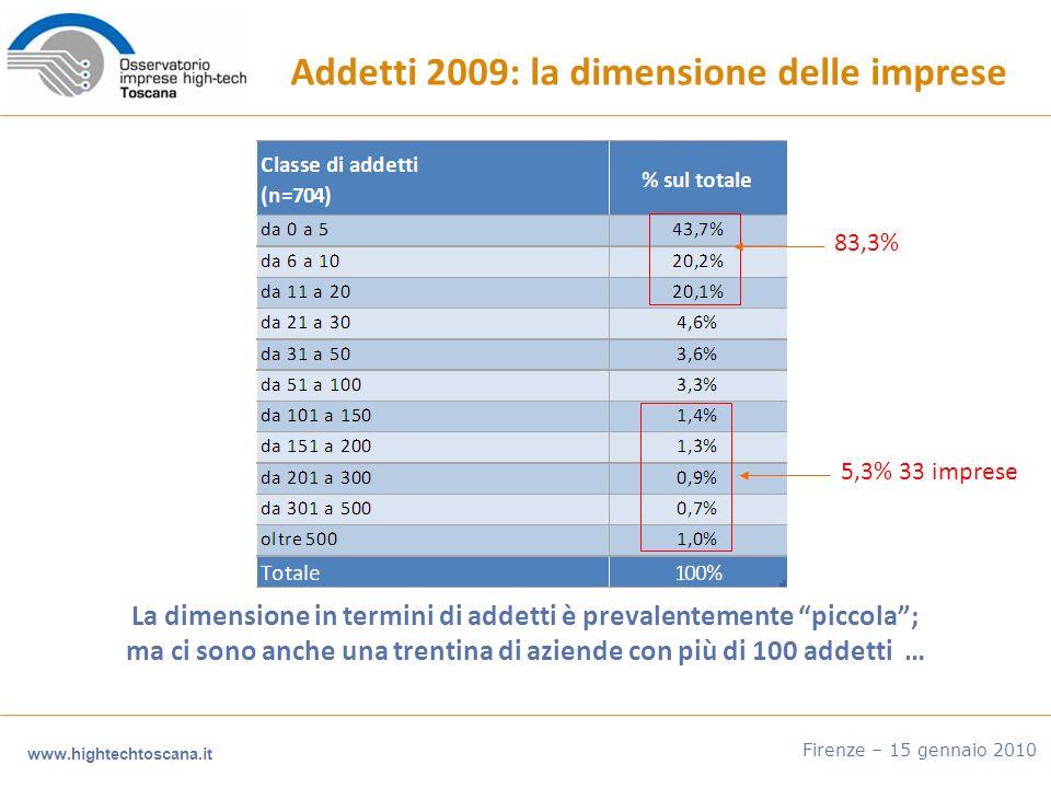 www.hightechtoscana.it Firenze – 15 gennaio 2010 Addetti 2009: la dimensione delle imprese La dimensione in termini di addetti è prevalentemente piccola; ma ci sono anche una trentina di aziende con più di 100 addetti … 83,3% 5,3% 33 imprese