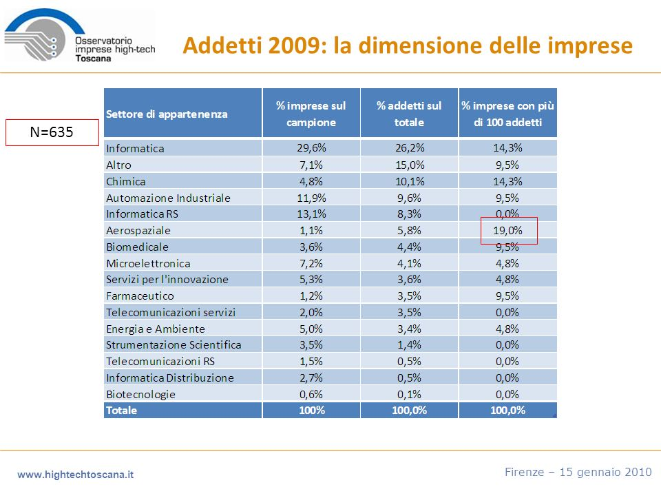 www.hightechtoscana.it Firenze – 15 gennaio 2010 Addetti 2009: la dimensione delle imprese N=635