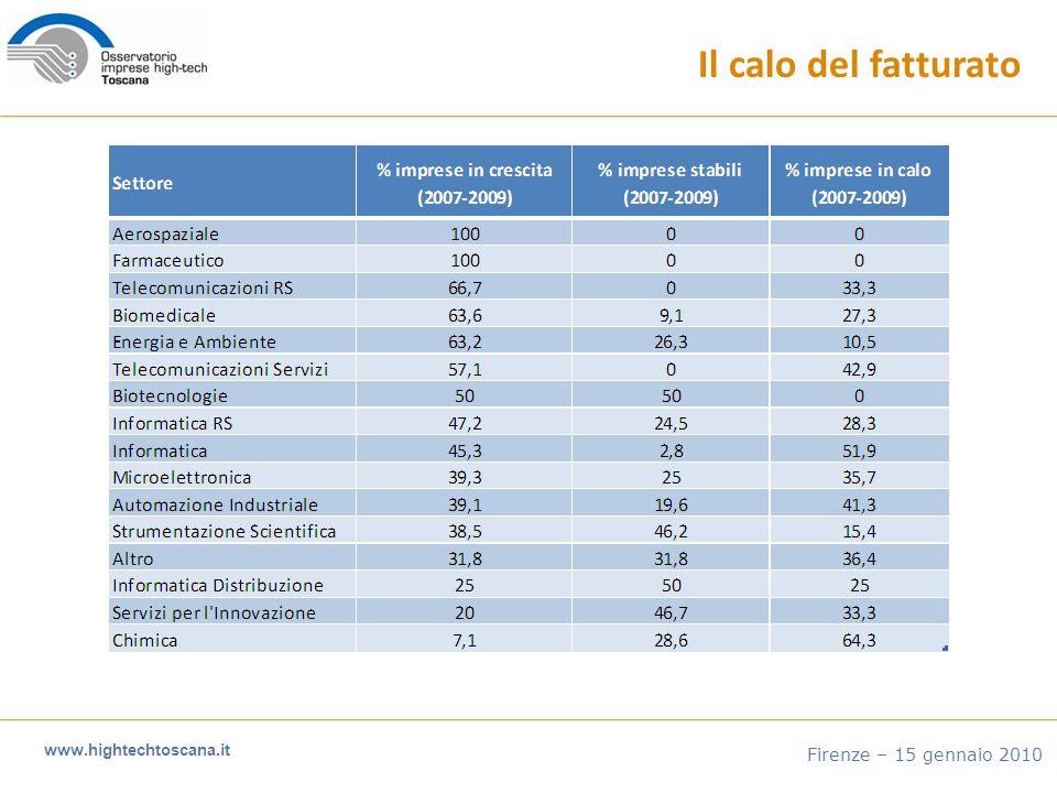 www.hightechtoscana.it Firenze – 15 gennaio 2010 Il calo del fatturato