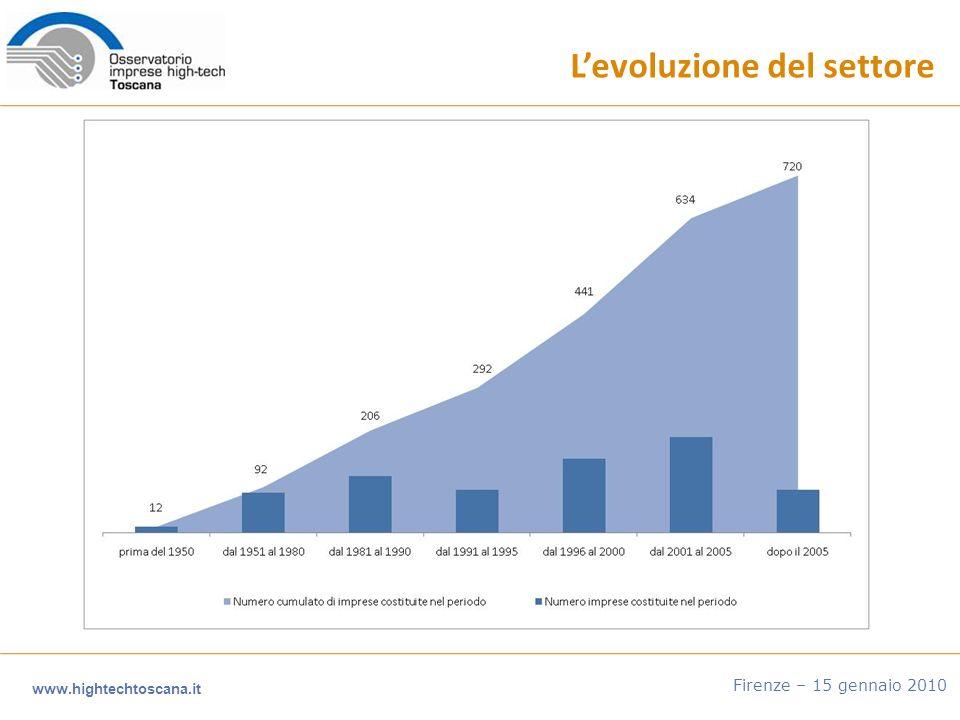 www.hightechtoscana.it Firenze – 15 gennaio 2010 Levoluzione del settore