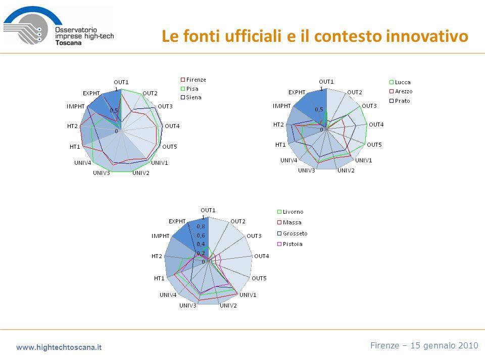 Le fonti ufficiali e il contesto innovativo www.hightechtoscana.it Firenze – 15 gennaio 2010