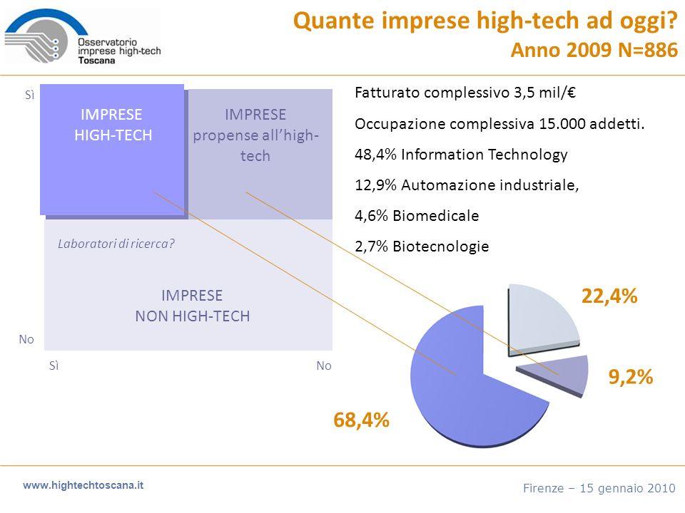 Quante imprese high-tech ad oggi.