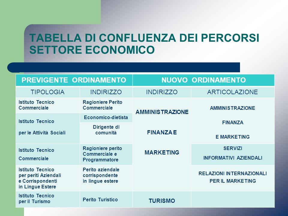 TABELLA DI CONFLUENZA DEI PERCORSI SETTORE ECONOMICO PREVIGENTE ORDINAMENTONUOVO ORDINAMENTO TIPOLOGIAINDIRIZZO ARTICOLAZIONE Istituto Tecnico Commerc