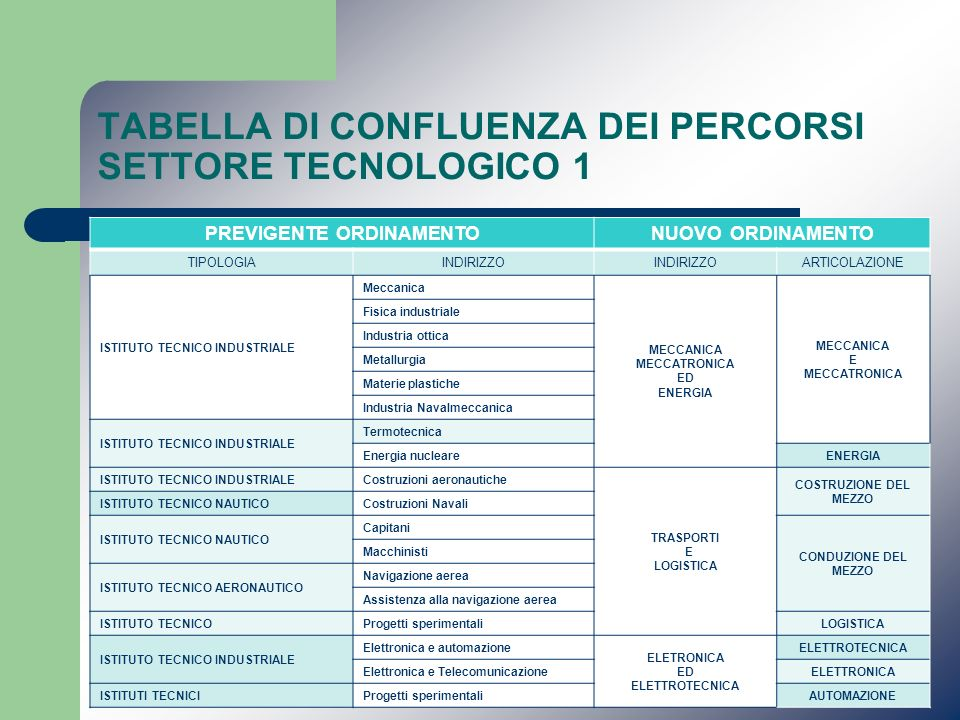 TABELLA DI CONFLUENZA DEI PERCORSI SETTORE TECNOLOGICO 1 PREVIGENTE ORDINAMENTONUOVO ORDINAMENTO TIPOLOGIAINDIRIZZO ARTICOLAZIONE ISTITUTO TECNICO IND