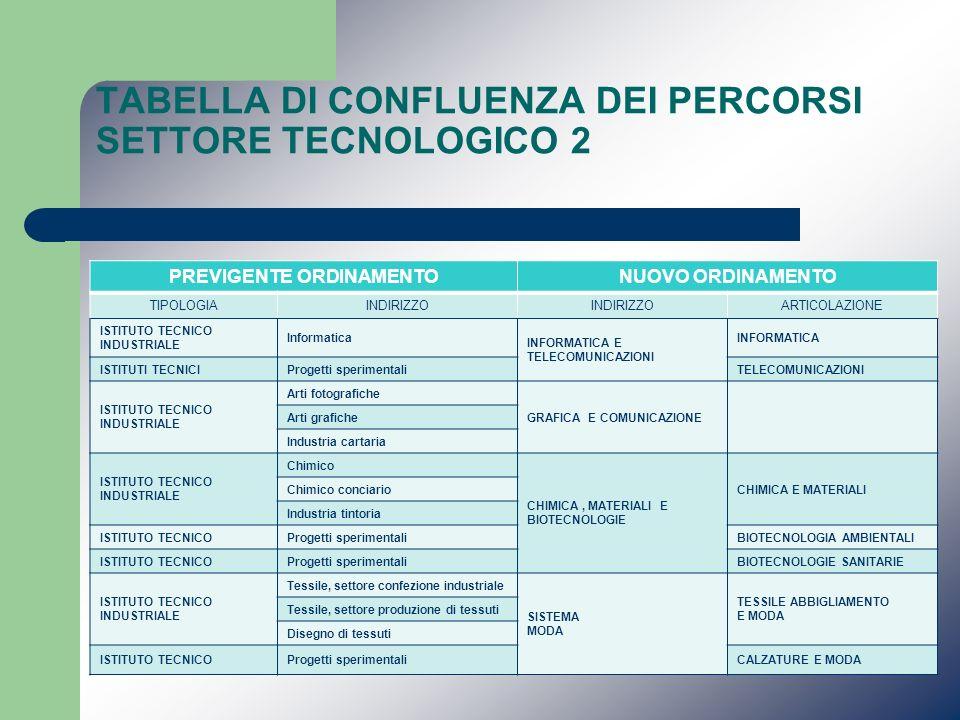 TABELLA DI CONFLUENZA DEI PERCORSI SETTORE TECNOLOGICO 2 PREVIGENTE ORDINAMENTONUOVO ORDINAMENTO TIPOLOGIAINDIRIZZO ARTICOLAZIONE ISTITUTO TECNICO IND