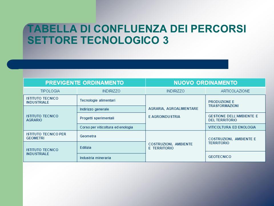 TABELLA DI CONFLUENZA DEI PERCORSI SETTORE TECNOLOGICO 3 PREVIGENTE ORDINAMENTONUOVO ORDINAMENTO TIPOLOGIAINDIRIZZO ARTICOLAZIONE ISTITUTO TECNICO IND
