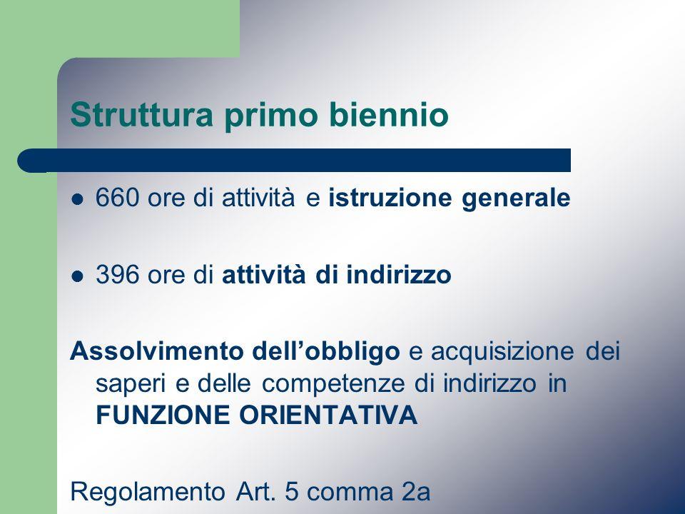 Struttura primo biennio 660 ore di attività e istruzione generale 396 ore di attività di indirizzo Assolvimento dellobbligo e acquisizione dei saperi