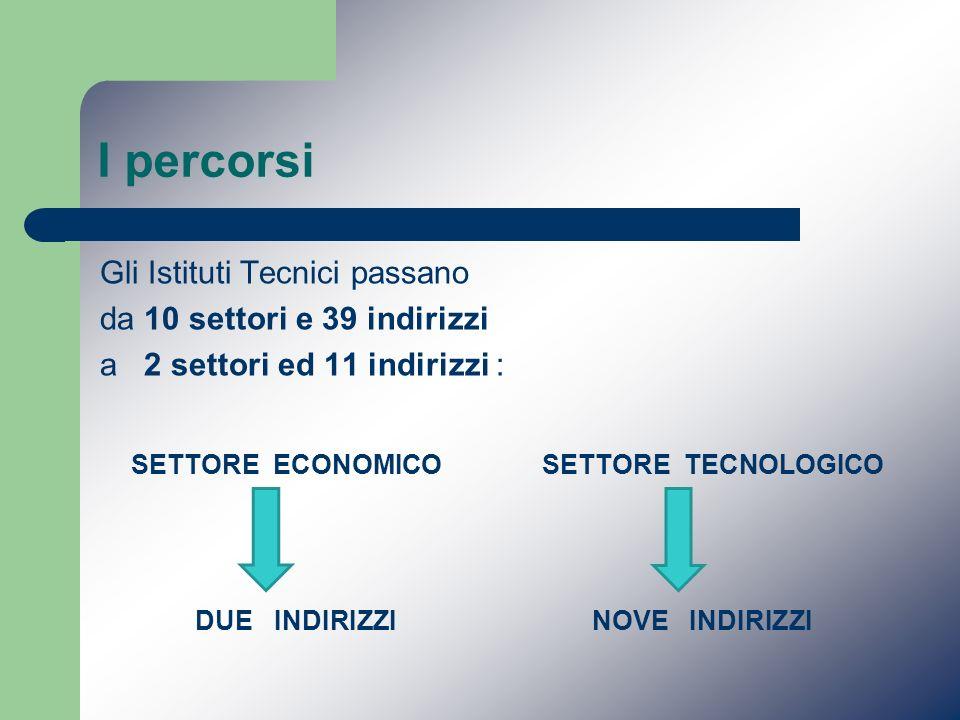 I percorsi Gli Istituti Tecnici passano da 10 settori e 39 indirizzi a 2 settori ed 11 indirizzi : SETTORE ECONOMICO SETTORE TECNOLOGICO DUE INDIRIZZI