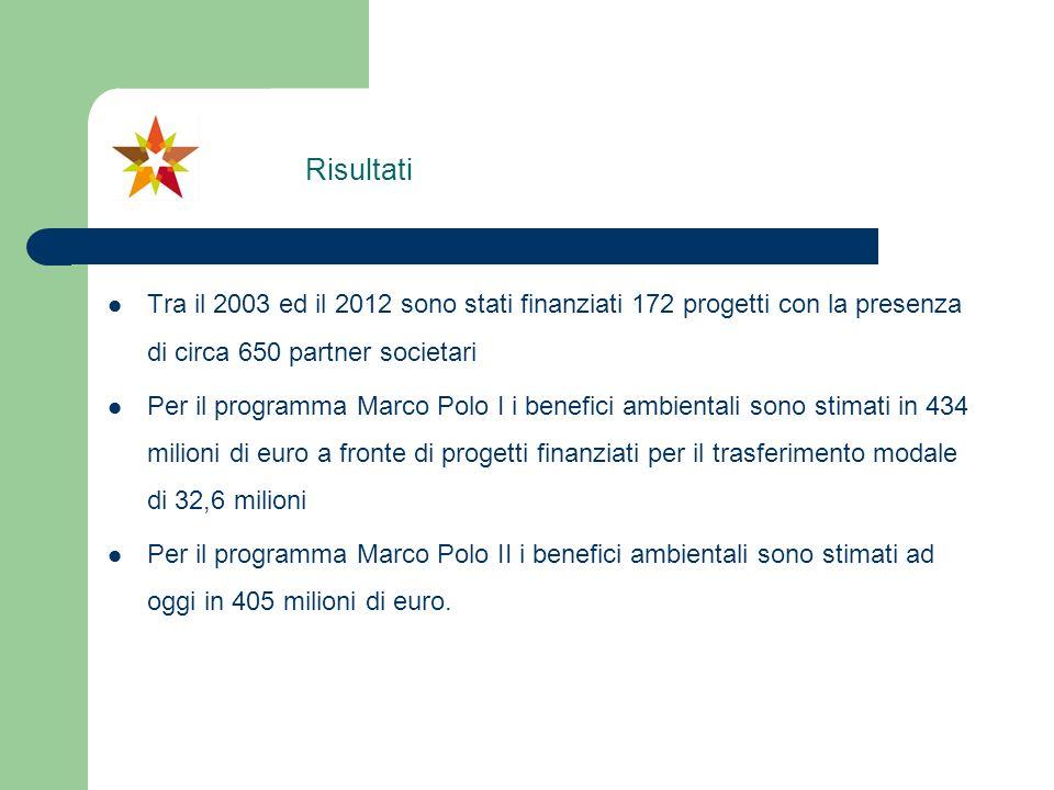 Tra il 2003 ed il 2012 sono stati finanziati 172 progetti con la presenza di circa 650 partner societari Per il programma Marco Polo I i benefici ambi