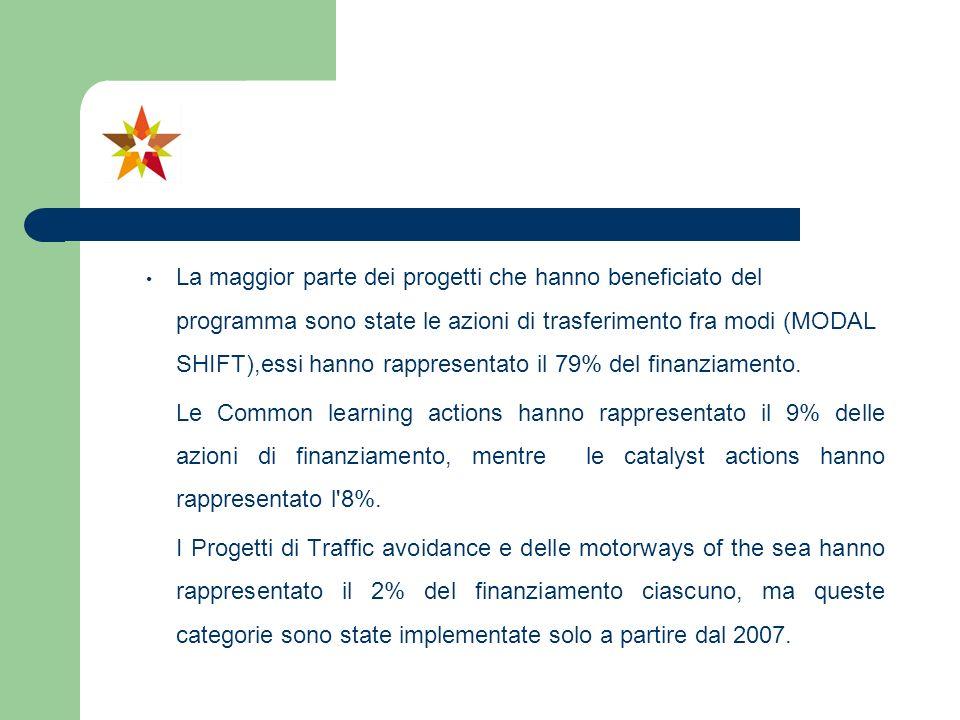 La maggior parte dei progetti che hanno beneficiato del programma sono state le azioni di trasferimento fra modi (MODAL SHIFT),essi hanno rappresentat
