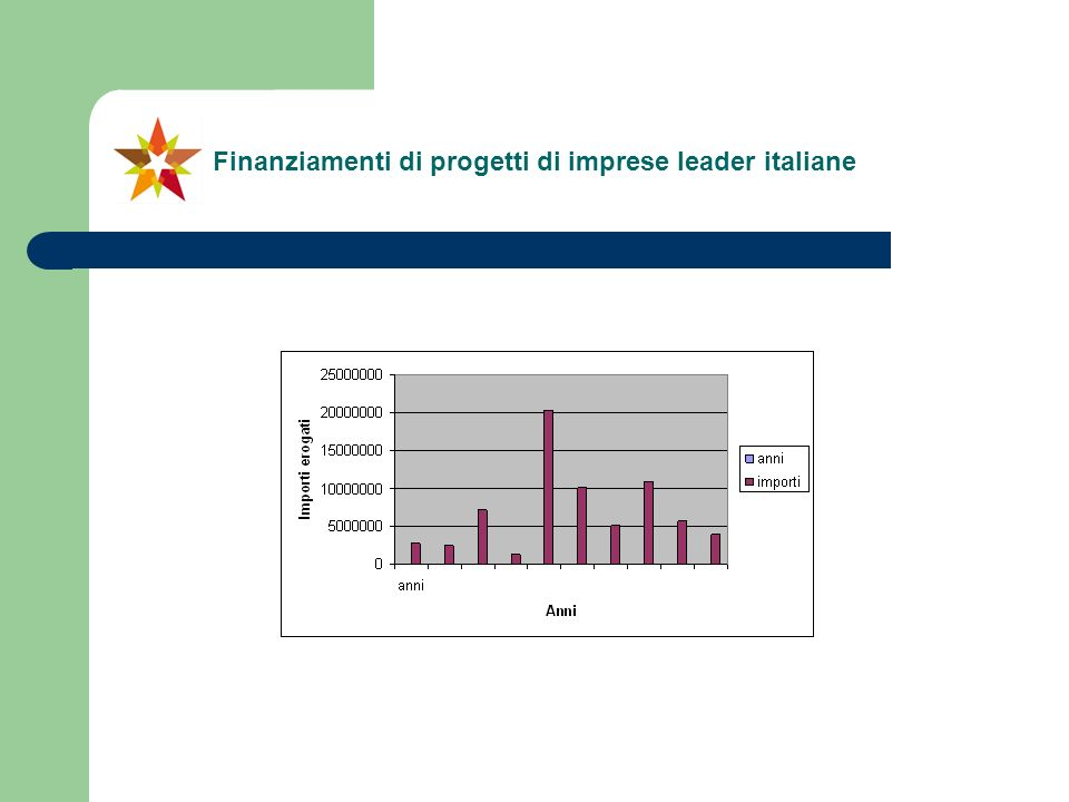 Finanziamenti di progetti di imprese leader italiane