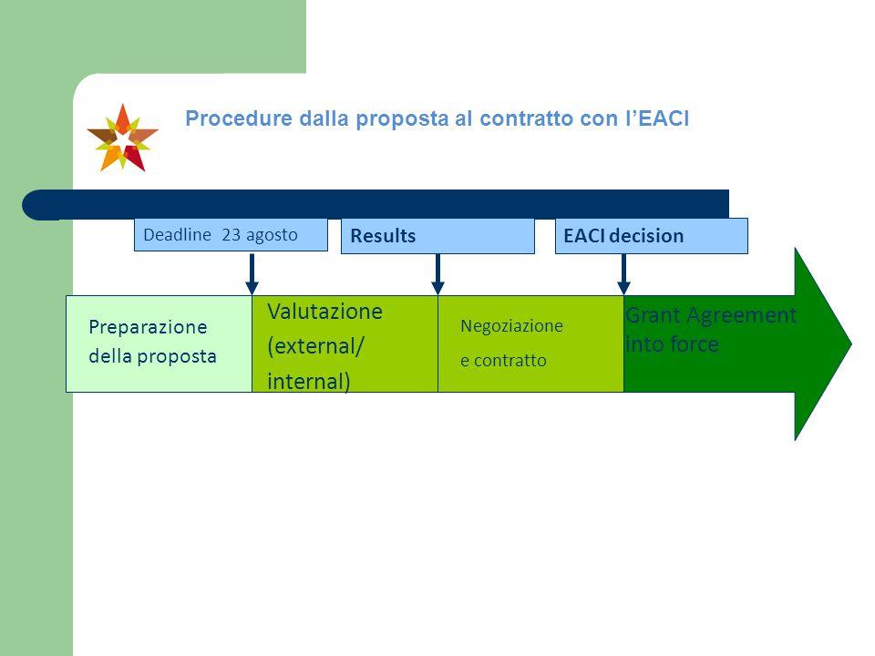 Procedure dalla proposta al contratto con lEACI Preparazione della proposta Valutazione (external/ internal) Negoziazione e contratto Grant Agreement