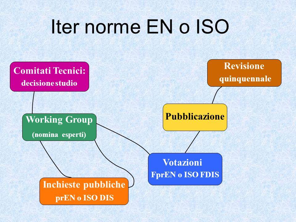 Inchieste pubbliche prEN o ISO DIS Revisione quinquennale Votazioni FprEN o ISO FDIS Pubblicazione Comitati Tecnici: decisione studio Working Group (n