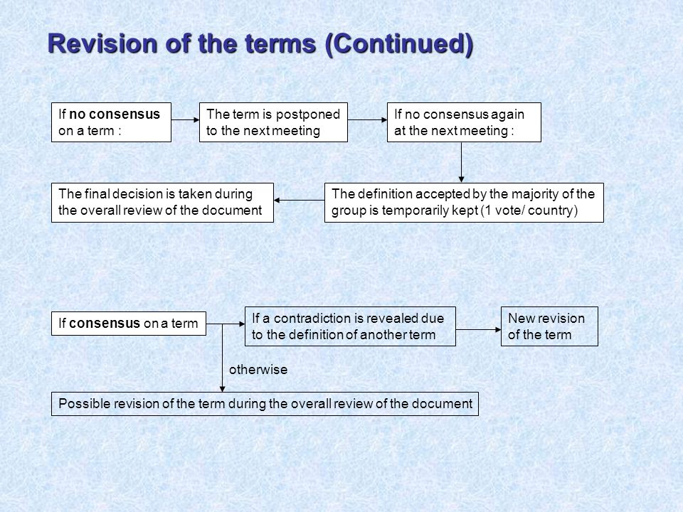 If no consensus on a term : If no consensus again at the next meeting : The definition accepted by the majority of the group is temporarily kept (1 vote/ country) The final decision is taken during the overall review of the document The term is postponed to the next meeting If a contradiction is revealed due to the definition of another term New revision of the term Possible revision of the term during the overall review of the document otherwise If consensus on a term Revision of the terms (Continued)