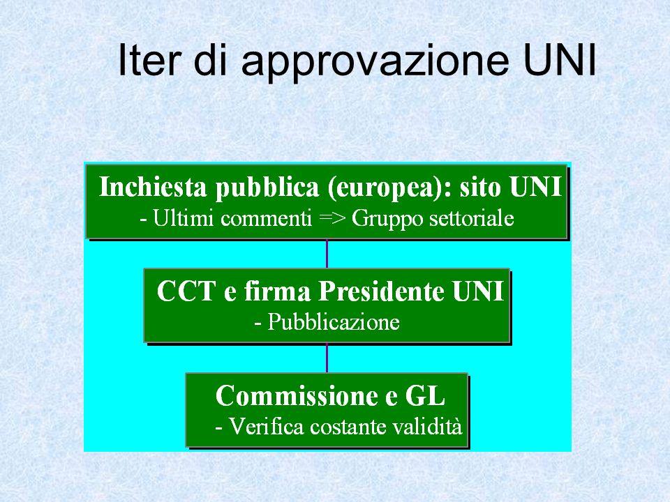 Inchieste pubbliche prEN o ISO DIS Revisione quinquennale Votazioni FprEN o ISO FDIS Pubblicazione Comitati Tecnici: decisione studio Working Group (nomina esperti) Iter norme EN o ISO