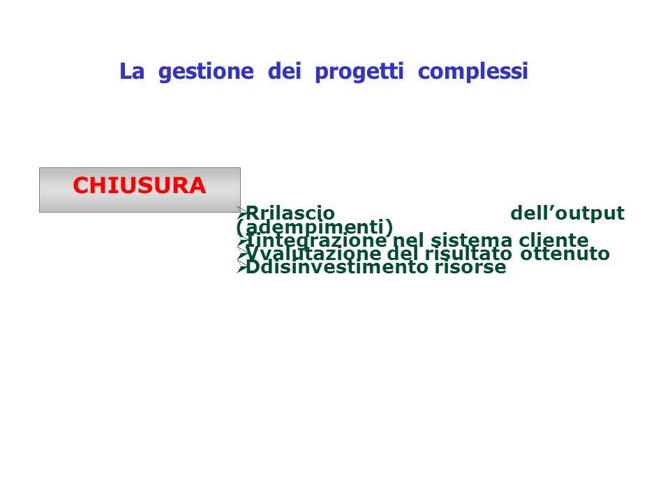 La gestione dei progetti complessi CHIUSURA Rrilascio delloutput (adempimenti) Iintegrazione nel sistema cliente Vvalutazione del risultato ottenuto D