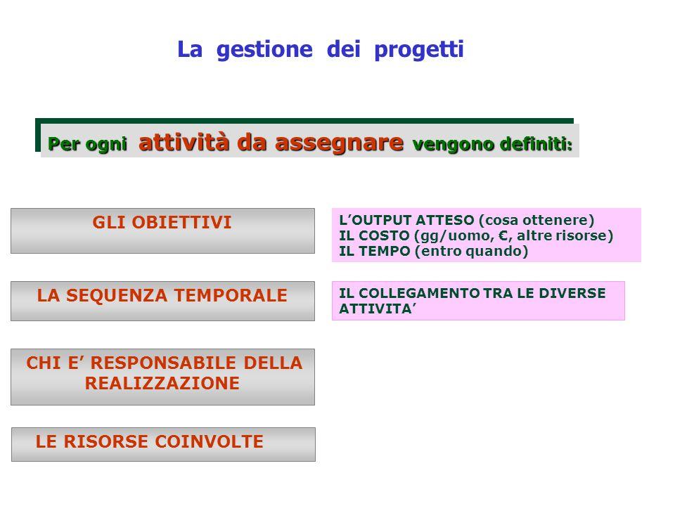 La gestione dei progetti Per ogni attività da assegnare vengono definiti : GLI OBIETTIVI LA SEQUENZA TEMPORALE CHI E RESPONSABILE DELLA REALIZZAZIONE