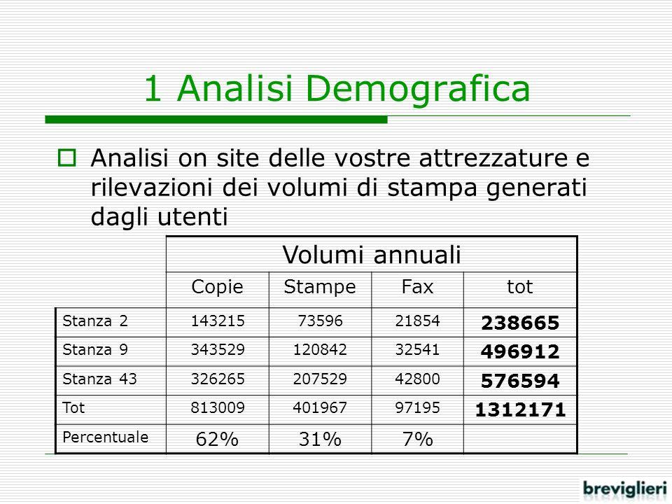 1 Analisi Demografica Analisi on site delle vostre attrezzature e rilevazioni dei volumi di stampa generati dagli utenti Volumi annuali CopieStampeFax