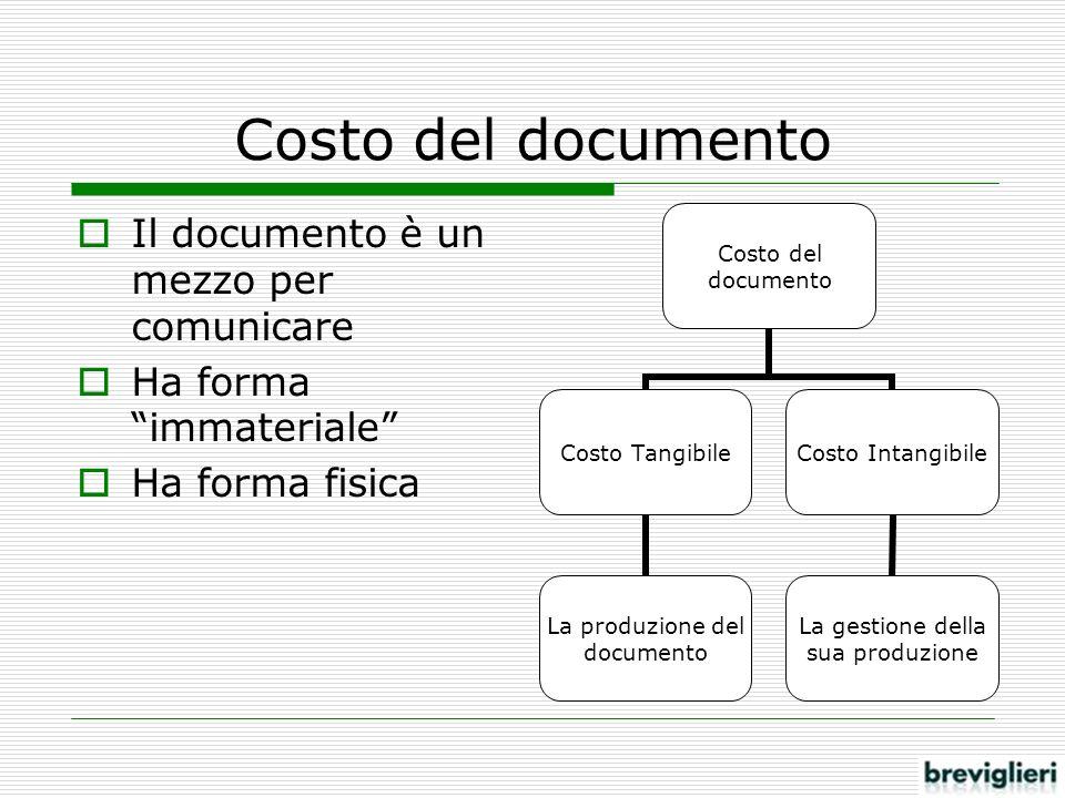 Costo del documento Il documento è un mezzo per comunicare Ha forma immateriale Ha forma fisica Costo del documento Costo Tangibile La produzione del