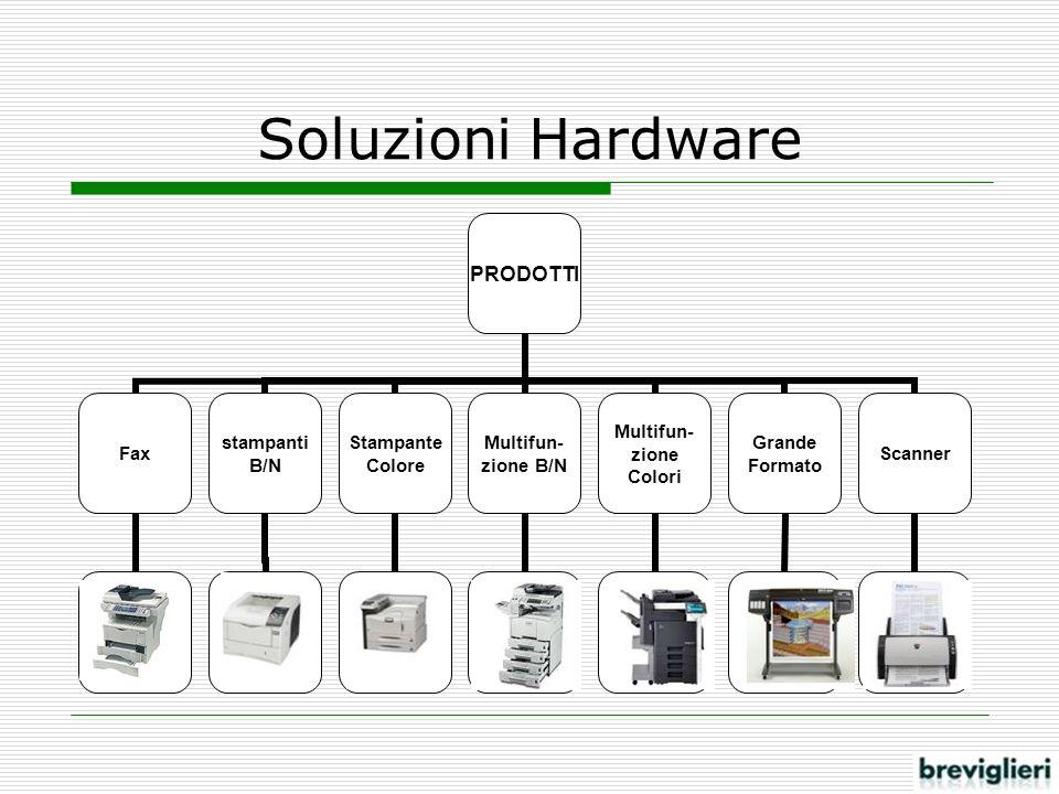Soluzioni Hardware PRODOTTI Fax stampanti B/N Stampante Colore Multifun- zione B/N Multifun- zione Colori Grande Formato Scanner